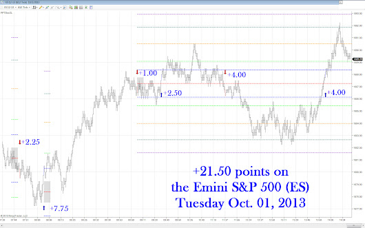 Prediction Point Trading  » 21.50 points today… 48.25 for the week so far!