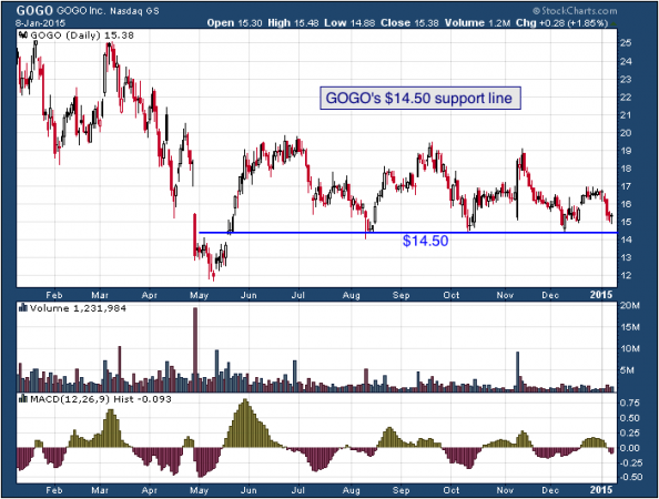 1-year chart of GoGo (Nasdaq: GOGO)