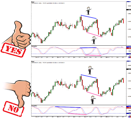 Mistakes in the divergence trend analysis