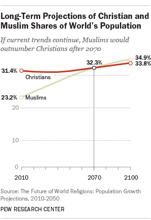 Which Is The Fastest Growing Religion Between Christianity And - World population religion 2016