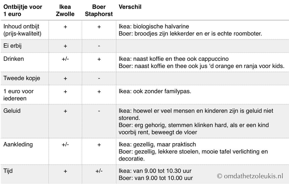 Ikea Ontbijt 1 Euro