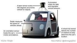 The car that drives itself