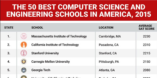 The 50 best computer science and engineering schools in the US