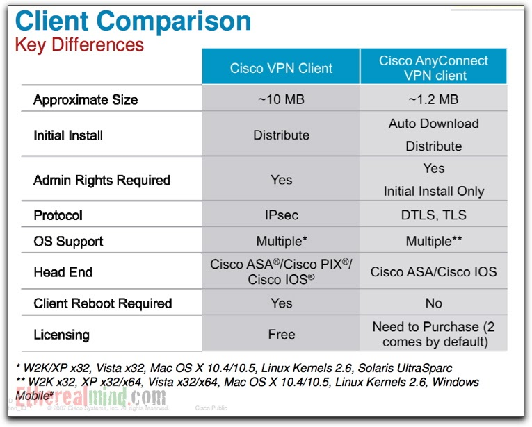 cisco vpn client free download for windows 7