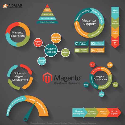 Magento Framework | Visual.ly