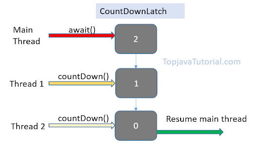Advanced Multi Threading in Java [ Latch ] - Part 1