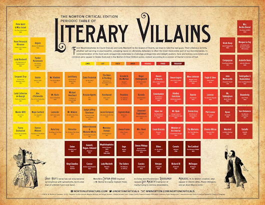 Infographic: Periodic Table of Literary Villains | The Digital Reader