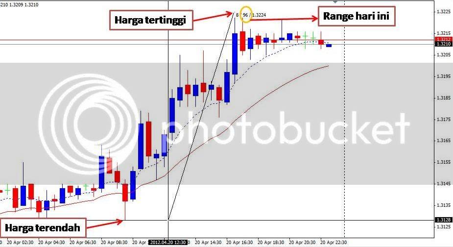 rangespair Rata rata range pergerakan harian mata uang