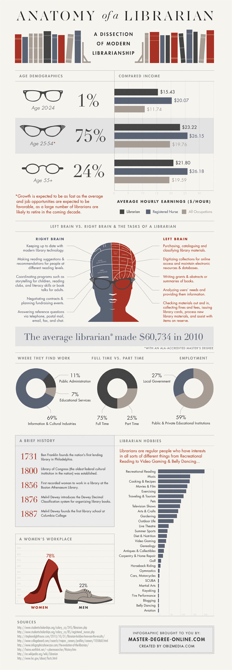 Infographic: Anatomy of a Librarian