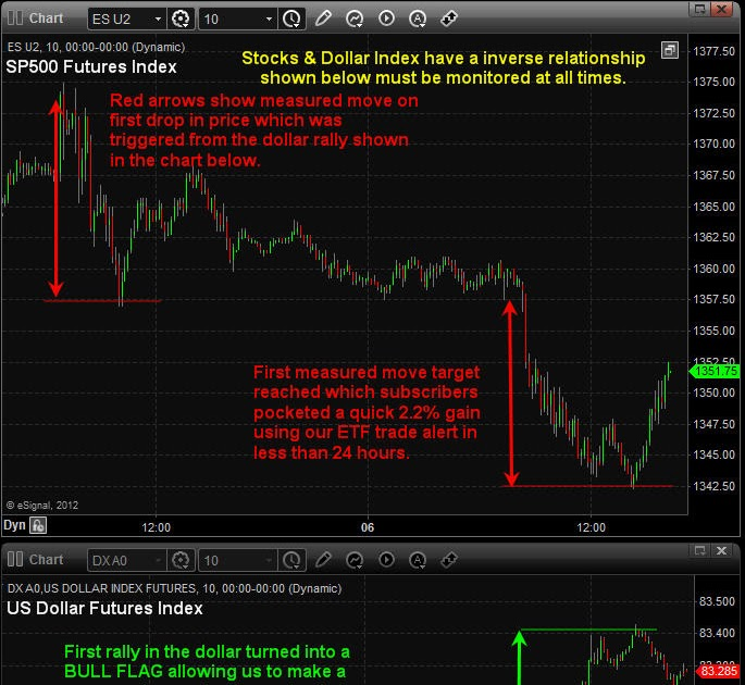Technical trading strategies and return predictability nyse