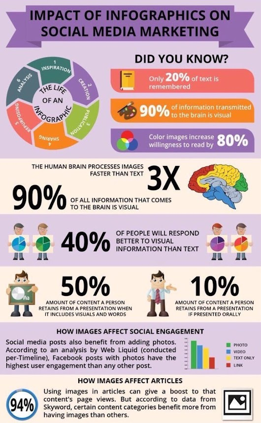 "Bharath369 on Twitter: ""Impactof #Infographics n #SocialMedia #Marketing #content #MakeYourOwnLane #SMM #GrowthHacking #startups #contentmarketing #DigitalMarketing """