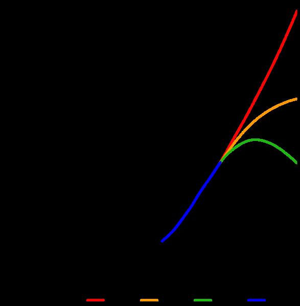 File:World-Population-1800-2100.svg