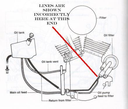 30 Harley Evo Oil Pump Diagram - Wiring Diagram Database