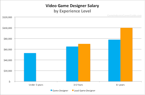 How Much Does A Video Game Designer Make