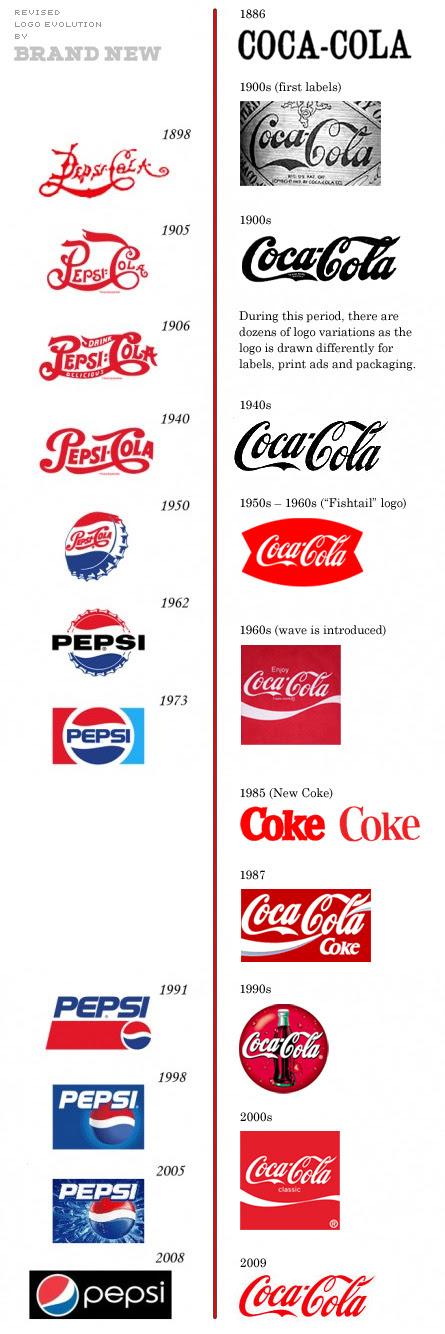 Coca-Cola First Logo