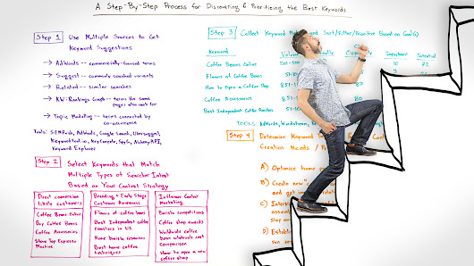 A Step-by-Step Process for Discovering and Prioritizing the Best Keywords - Whiteboard Friday