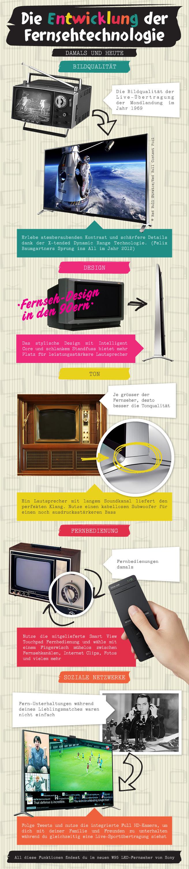 Fernseher: Damals und heute - Infographic