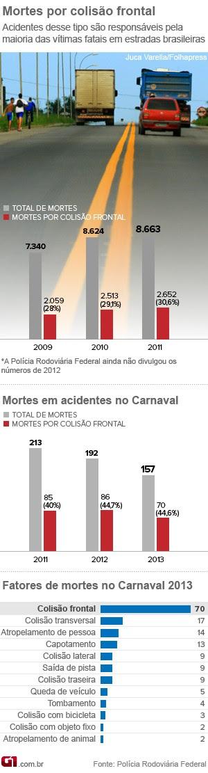 colisão acidentes lei seca  carnaval (Foto: Editoria de Arte/G1)