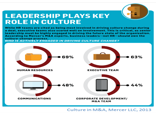 Who Knows More About Culture than HR?
