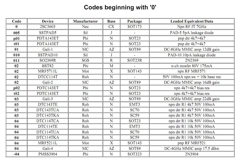 Transistor Cms Code