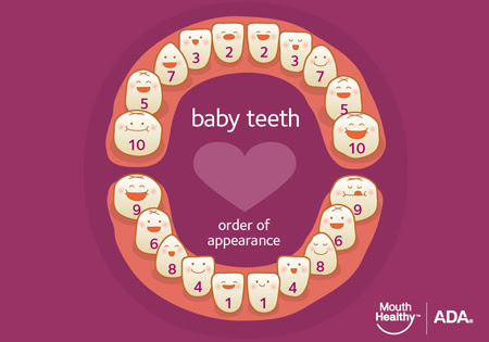 Teething Signs and Symptoms - American Dental Association