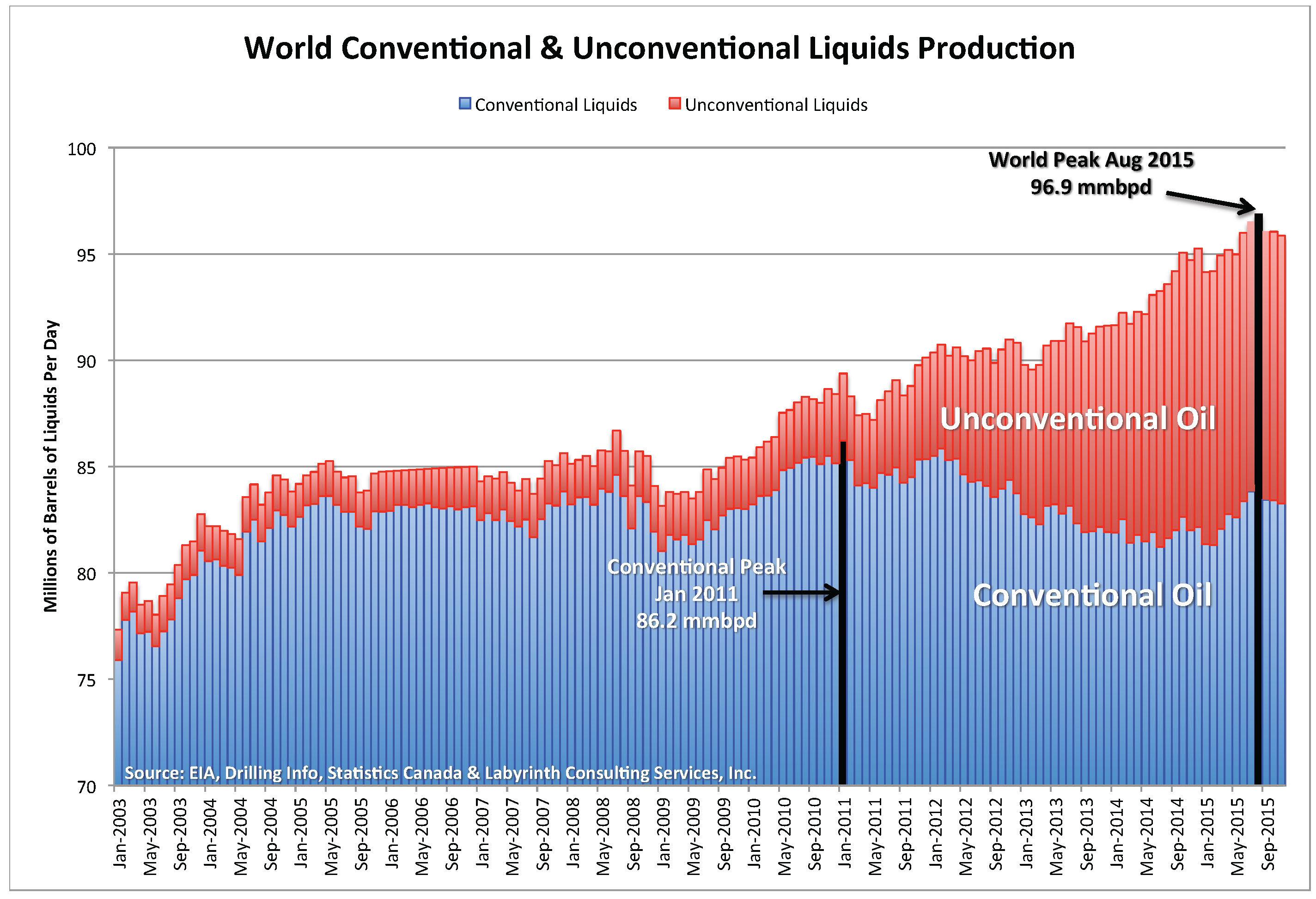 http://www.artberman.com/wp-content/uploads/Chart_World-Con-Uncon-1.jpg