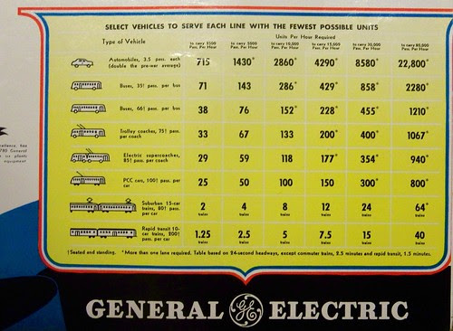 Inset from a WWII era GE Streetcar ad about passenger throughput in various types of vehicles