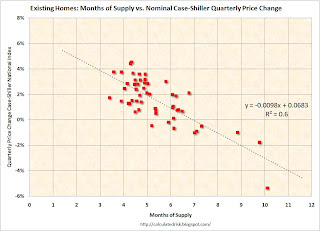 Months of Supply vs. Nominal Case-Shiller Prices