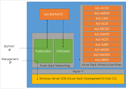 Azure Stack TP3 Overview Preview Review Part II - StorageIOblog