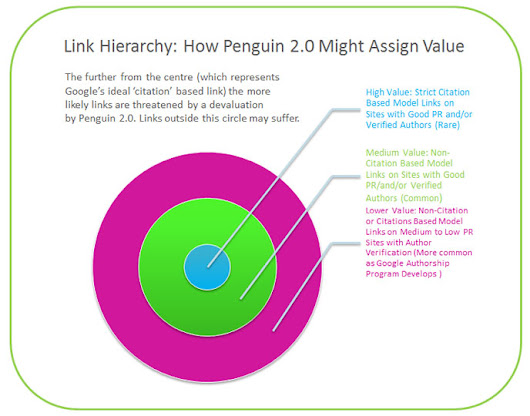 Link Building Post Penguin Update 2013 | What Links Will Work?