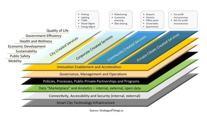 the smart city ecosystem framework