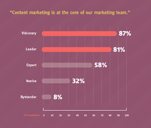 The Importance of Content Marketing | Smart Insights