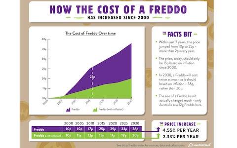 Freddo Index