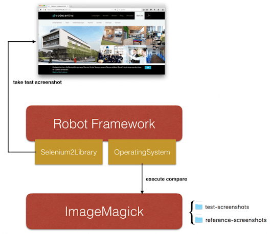 Robot Framework - Compare Images (Screenshots) - codecentric AG Blog