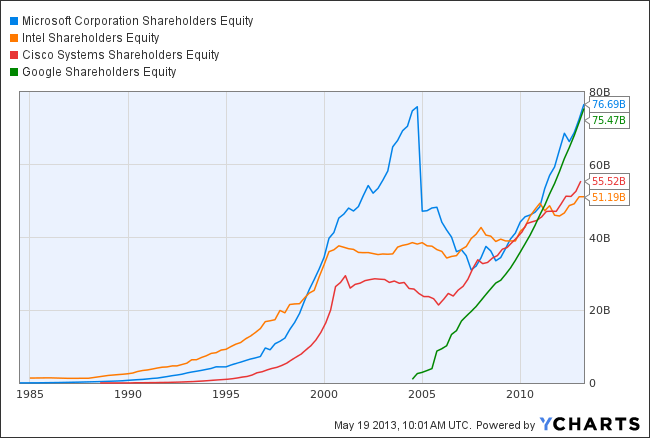 MSFT Shareholders Equity Chart