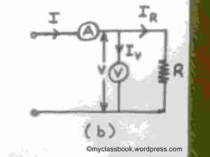 voltmeter ammeter method