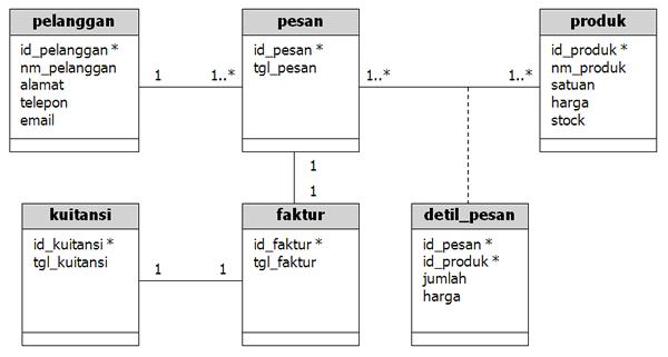 Contoh Class Diagram Sistem Pembelian