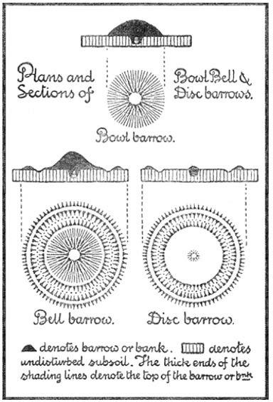 Designs and profiles of European Barrows (Gutenburg)