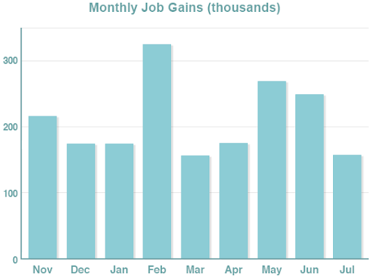 Unemployment Dips, Wages and Job Openings Rise | market-perspective