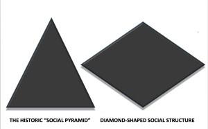 SocialPyramid