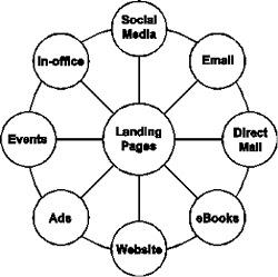 Figure. Social media hub and spoke model