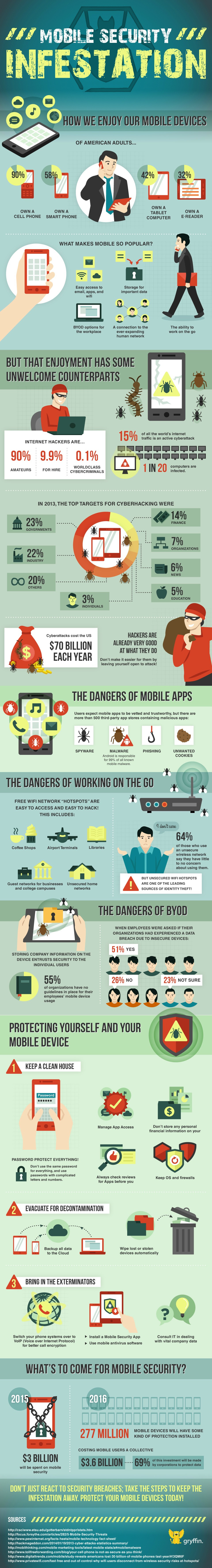 Infographic: Mobile Security Infestation