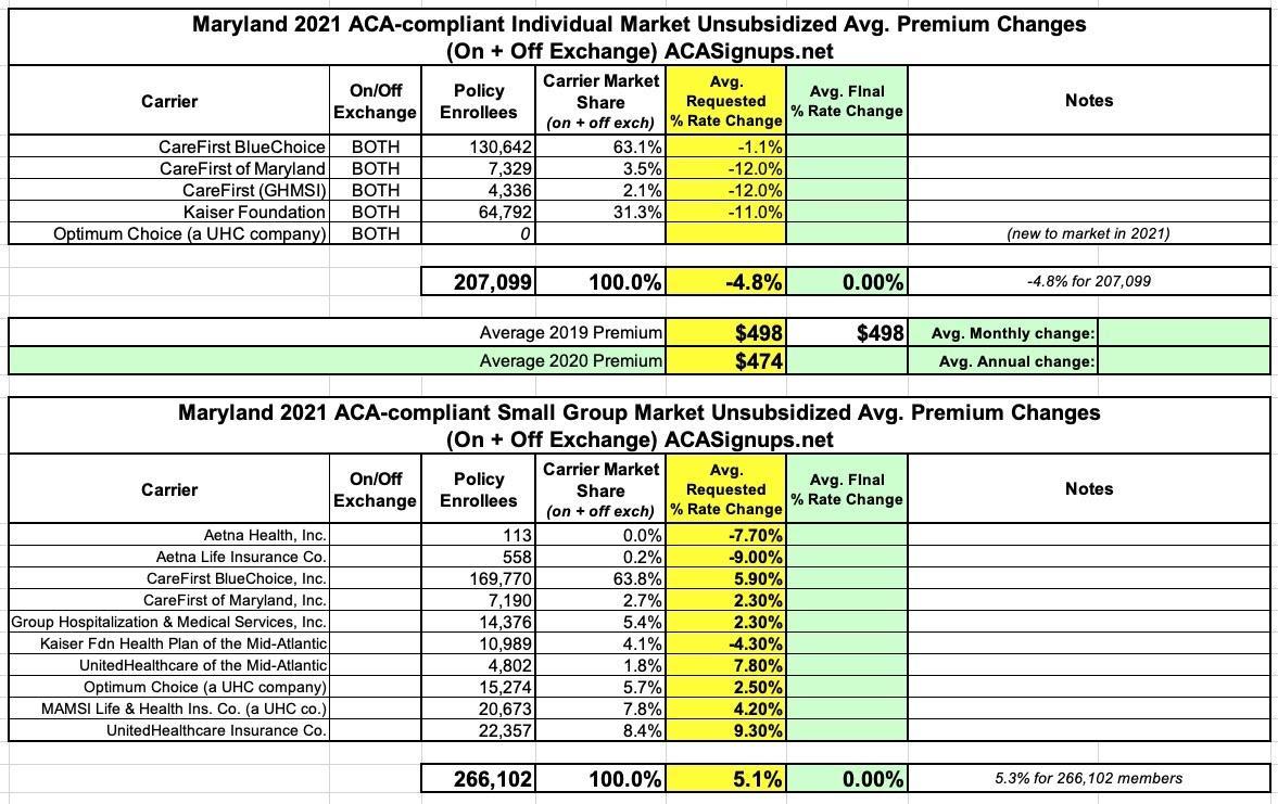 Maryland: Preliminary avg. 2021 #ACA premiums: 4.8% ...