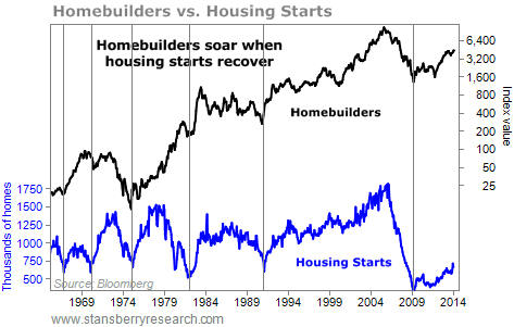 "Our Market Signals Say Homebuilders are a ""Buy"""