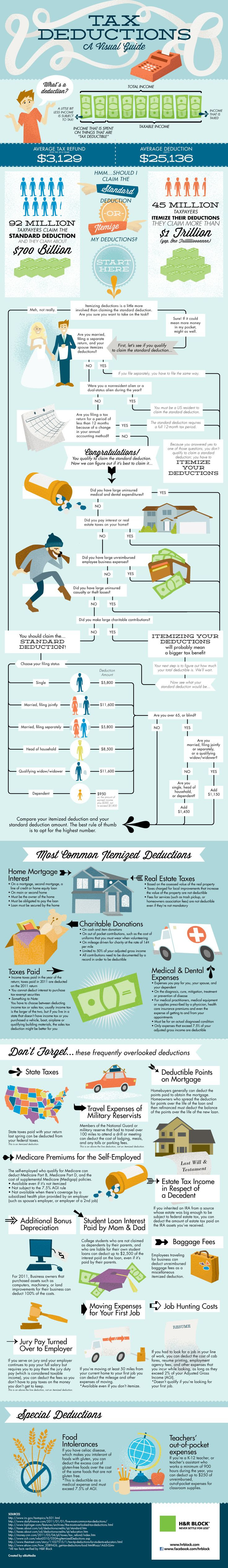 A Visual Guide To Tax Deductio