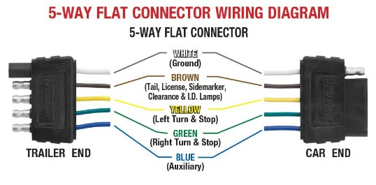 Diagram 5 Flat Trailer End Connector Wiring Diagram Full Version Hd Quality Wiring Diagram Diagramhowlea Fonderiaperincioli It