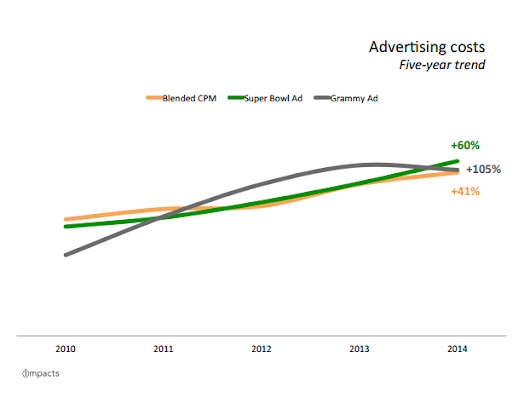 The New Realities of Advertising Costs (Hint: You Are Getting Less Than You Think)
