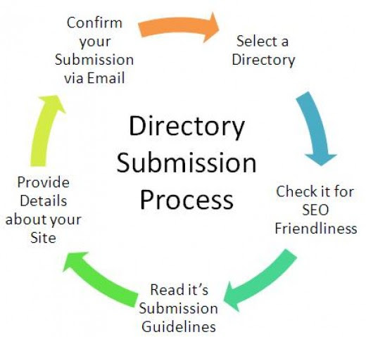 Maximize Your SEO Performance with Directory Submissions