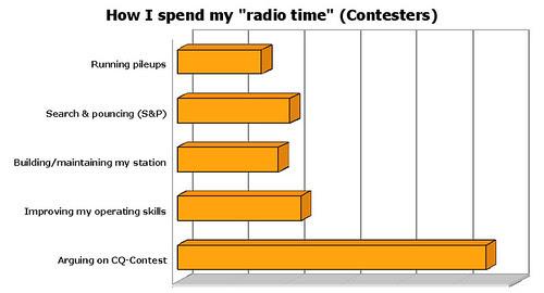 RadioTimeContestersBarChart