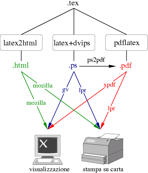 Schema formati